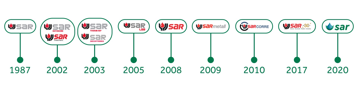 SAR History-2